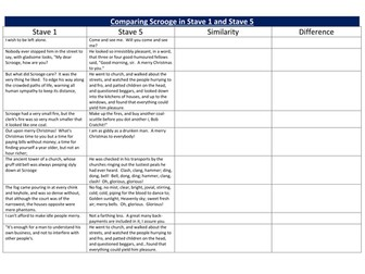 A Christmas Carol: Differentiated comprehension questions on Stave 1 - 5.   Teaching Resources