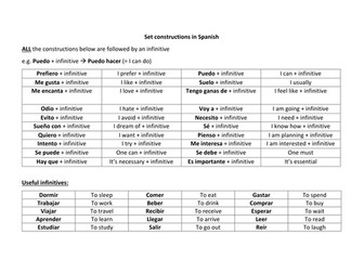 Spanish GCSE Writing Support Mat: infinitive structures & key verbs for fluent writing tasks