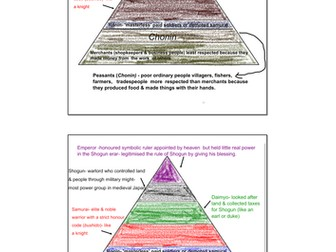 Feudalism in Shogunate Japan/Structure of Society in Shogun Japan  and Literacy Activity