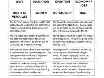 Card Sort: Hitler's / Nazi Party Aims & Beliefs