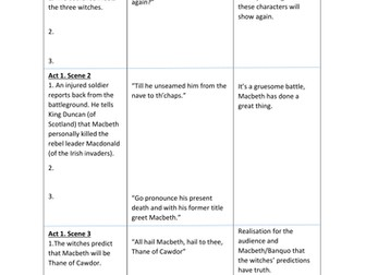 Macbeth knowledge review