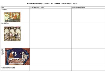 GCSE History Medicine in Britain Lesson 2 Approaches to Care in the Medieval period