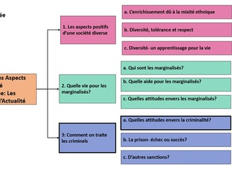 Comment on traite les criminels- Quelles attitudes envers la criminalité- A Level French year 2