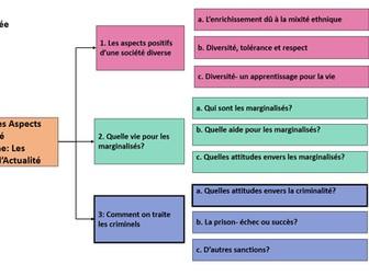 Comment on traite les criminels- Quelles attitudes envers la criminalité- A Level French year 2