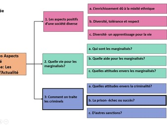 Comment on traite les criminels- La prison echec ou succes? A Level French/ year 2