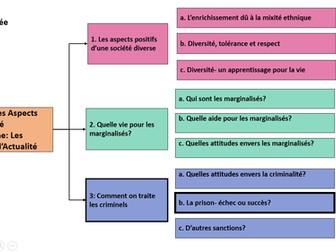 Comment on traite les criminels- La prison echec ou succes? A Level French/ year 2