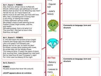 'Romeo and Juliet' Character Revision - Romeo