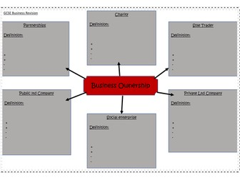 Business ownership revision mind map