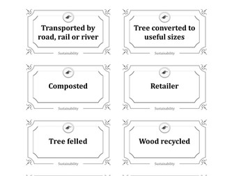 Sustainability of materials card sort