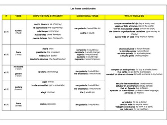 GCSE Spanish Conditional Sentences Writing & Speaking Mat (Grade 9 Structures)