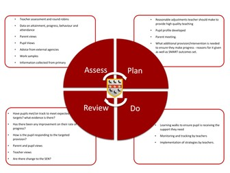 Assess, Plan, Do, Review cycle
