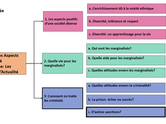 Comment on traite les criminels- autres sanctions- A Level French/ year 2