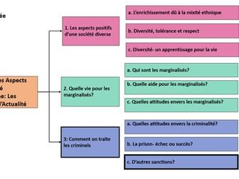 Comment on traite les criminels- autres sanctions- A Level French/ year 2