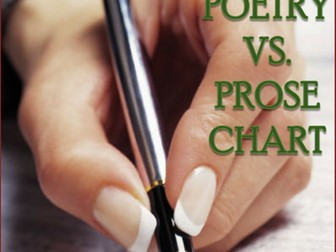 Poetry vs. Prose Chart with Word Lists - A Poetry Word Sort Activity