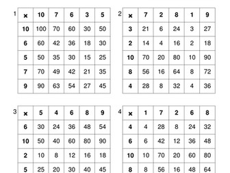 Table Drills Mathematics Multiplication