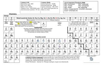 Annotated periodic table for gce o level by sk8erboi323 teaching annotated periodic table for gce o level urtaz Images