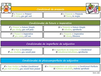 Spanish Alevel - Revision verb mats