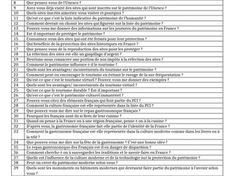 Le Patrimoine- List of possible questions- AS French