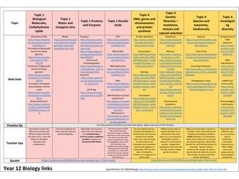 Revision grids with links for AQA Biology AS and A2 Biology