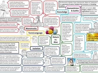 GCSE Frankenstein Revision Mat