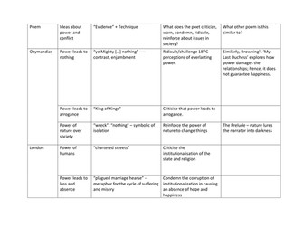 GCSE Poetry revision grid - Power and Conflict