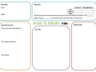 KS3 Acids and Alkalis Revision Mat