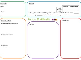 KS3 Acids and Alkalis Revision Mat