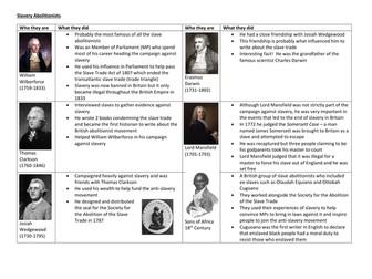 Slavery abolitionists
