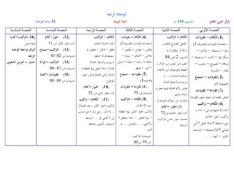 Arabic between your hands - Unit 4 preparation and plan