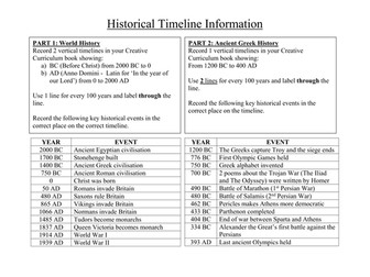 Ancient Greece - Greek Timeline Activity and Worksheet