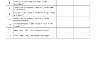Theme 1: Landscapes and Physical Processes Key Idea 1.2 Coasts (Eduqas WJEC 9-1)