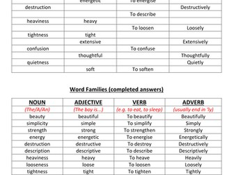 Parts of Speech - Nouns, Adjectives, Verbs and Adverbs