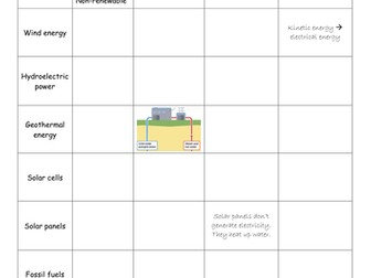 Bitesize physics revision worksheets electricity energy waves and bitesize energy revision renewable energy fossil fuels and nuclear power ccuart Image collections