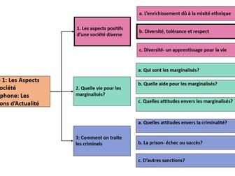 Les aspects positifs d'une société diverse- Diversité, tolérance et respect-A Level French year 2