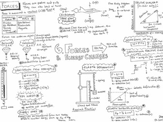 AQA GCSE - Forces and Energy Transfer - Physics - Revision Poster - Placemat