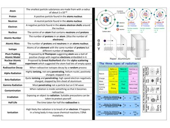 PHYSICS GCSE atomic structure and radioactivity knowledge organiser
