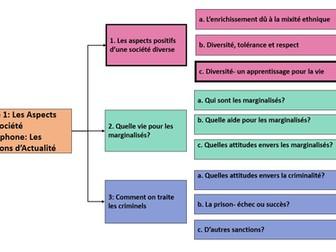 Aspects positifs d'une société diverse: Diversité- un apprentissage pour la vie- Y2 French A Level