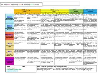Food and Nutrition Success Criteria KS3
