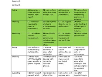 ASSESSING KEY STAGE THREE DRAMA WITHOUT LEVELS OR NUMBERS ( revised)