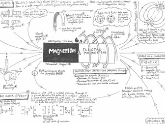 AQA GCSE - Electromagnetism - Physics - Revision Poster - Placemat