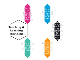 Teaching and Learning Key Aims Diagram