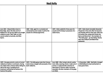 Ned kelly bundle by sfy773 teaching resources tes ned kelly comic strip and storyboard maxwellsz