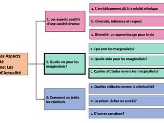Quelle vie pour les marginalisés- Quelles attitudes envers les marginalisés? A Level French- year 2