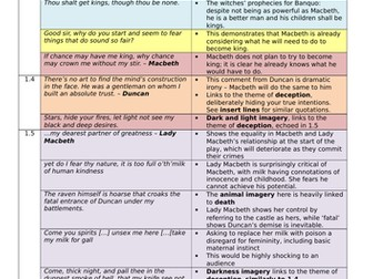 Shakespeare's Macbeth: key quotations for GCSE