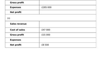 Income statement and profitability ratios