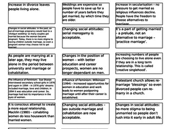 AQA AS Sociology- Families and Households: Marriage and Cohabitation