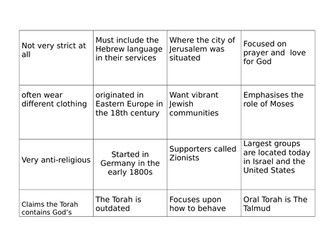 What do we know about the Jews?