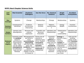 MYP1 Science Curriculum Scope & Sequence