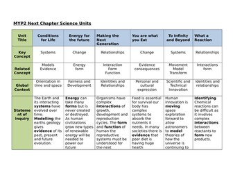 MYP2 Science Curriculum Scope & Sequence