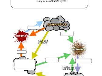 Rock cycle AQA KS3 chemistry